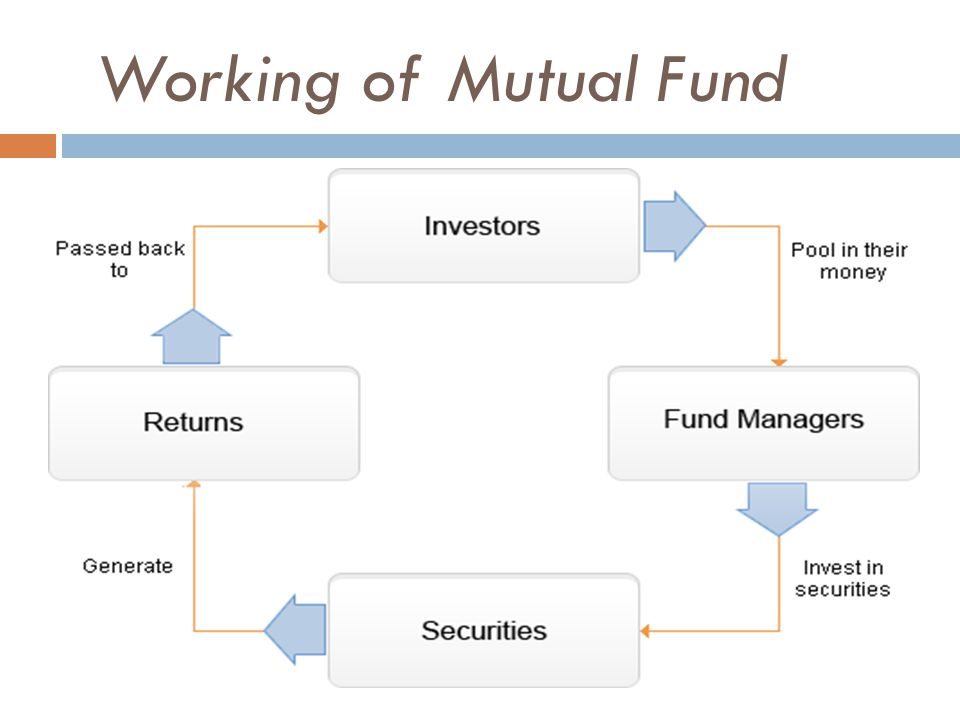 Working of Mutual Fund