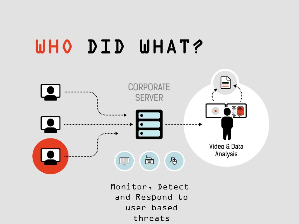 WHO DID WHAT? Monitor, Detect and Respond to user based threats