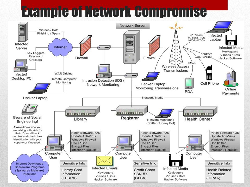 Example of Network Compromise