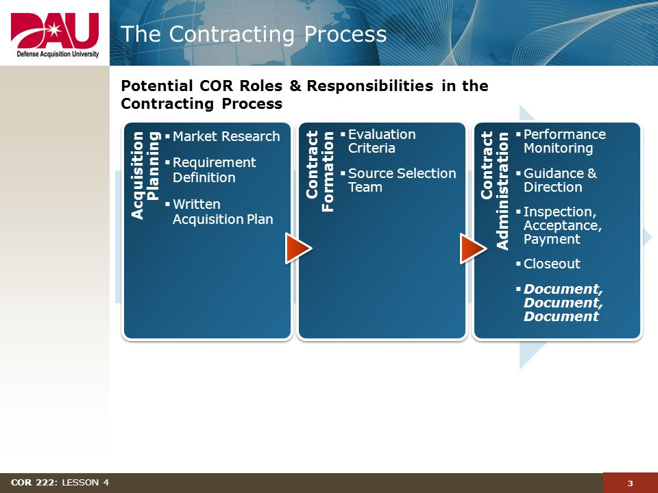 3 COR 222: LESSON 4 Potential COR Roles & Responsibilities in the Contracting Process The Contracting Process Acquisition Planning Acquisition Planning  Market Research  Requirement Definition  Written Acquisition Plan Contract Formation Contract Formation  Evaluation Criteria  Source Selection Team Contract Administration  Performance Monitoring  Guidance & Direction  Inspection, Acceptance, Payment  Closeout  Document, Document, Document