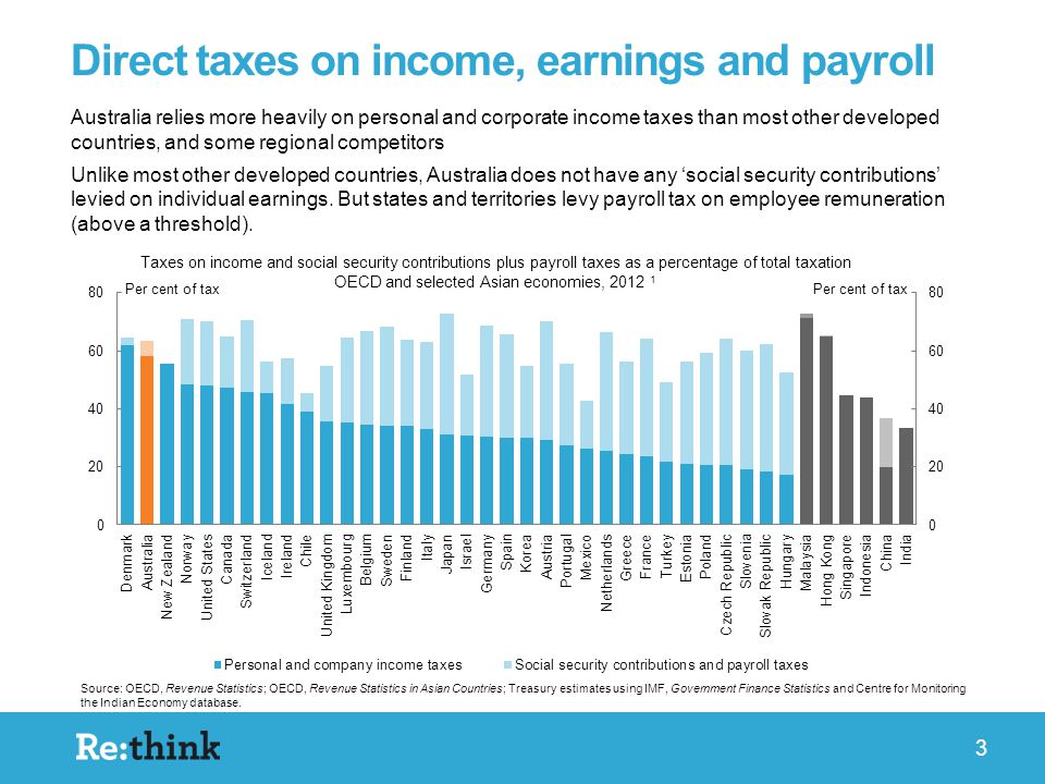 3 Australia relies more heavily on personal and corporate income taxes than most other developed countries, and some regional competitors Unlike most other developed countries, Australia does not have any 'social security contributions' levied on individual earnings.
