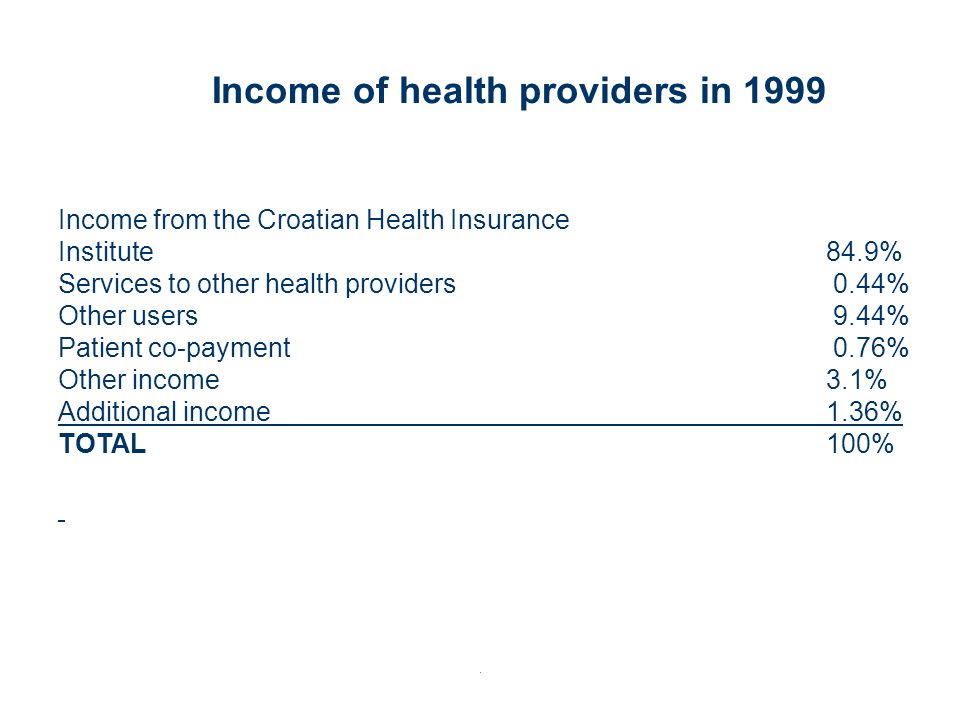 Income of health providers in 1999 Income from the Croatian Health Insurance Institute 84.9% Services to other health providers 0.44% Other users 9.44% Patient co-payment 0.76% Other income 3.1% Additional income1.36% TOTAL100%