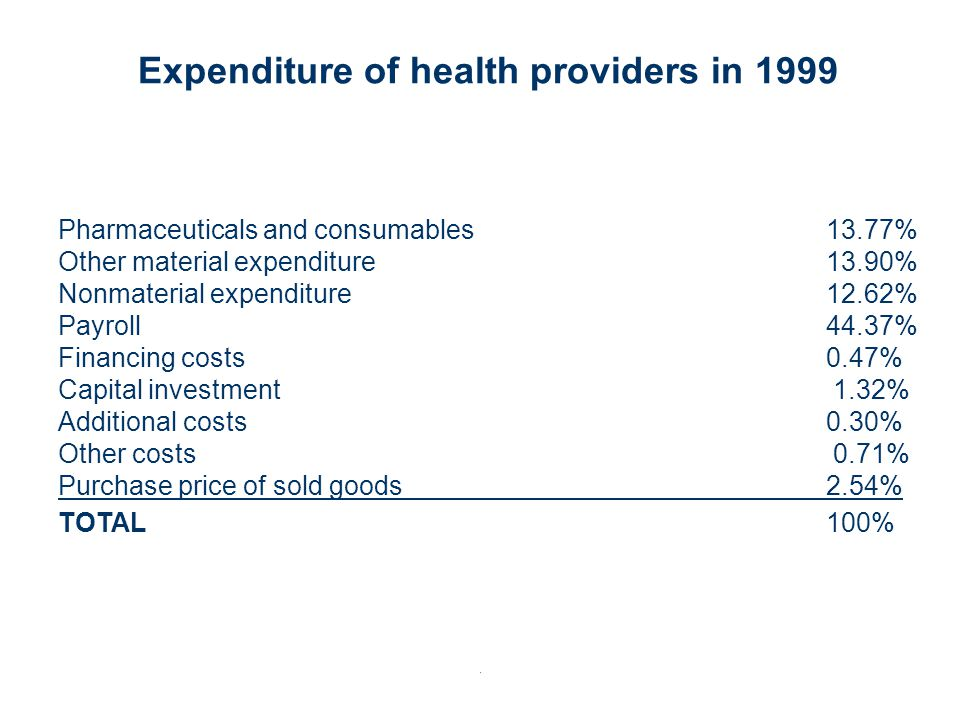 Expenditure of health providers in 1999 Pharmaceuticals and consumables13.77% Other material expenditure13.90% Nonmaterial expenditure12.62% Payroll44.37% Financing costs 0.47% Capital investment 1.32% Additional costs 0.30% Other costs 0.71% Purchase price of sold goods2.54% TOTAL 100%