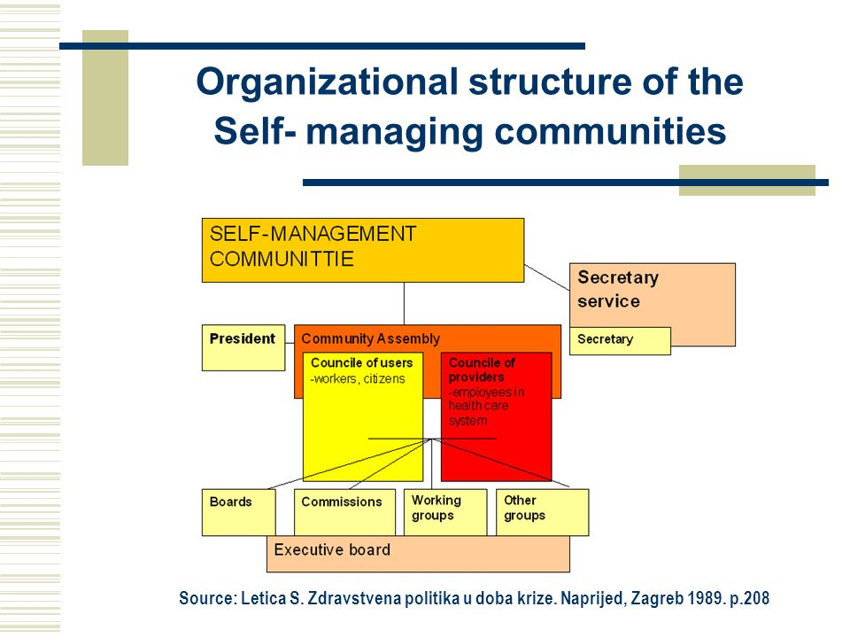 Organizational structure of the Self- managing communities Source: Letica S.