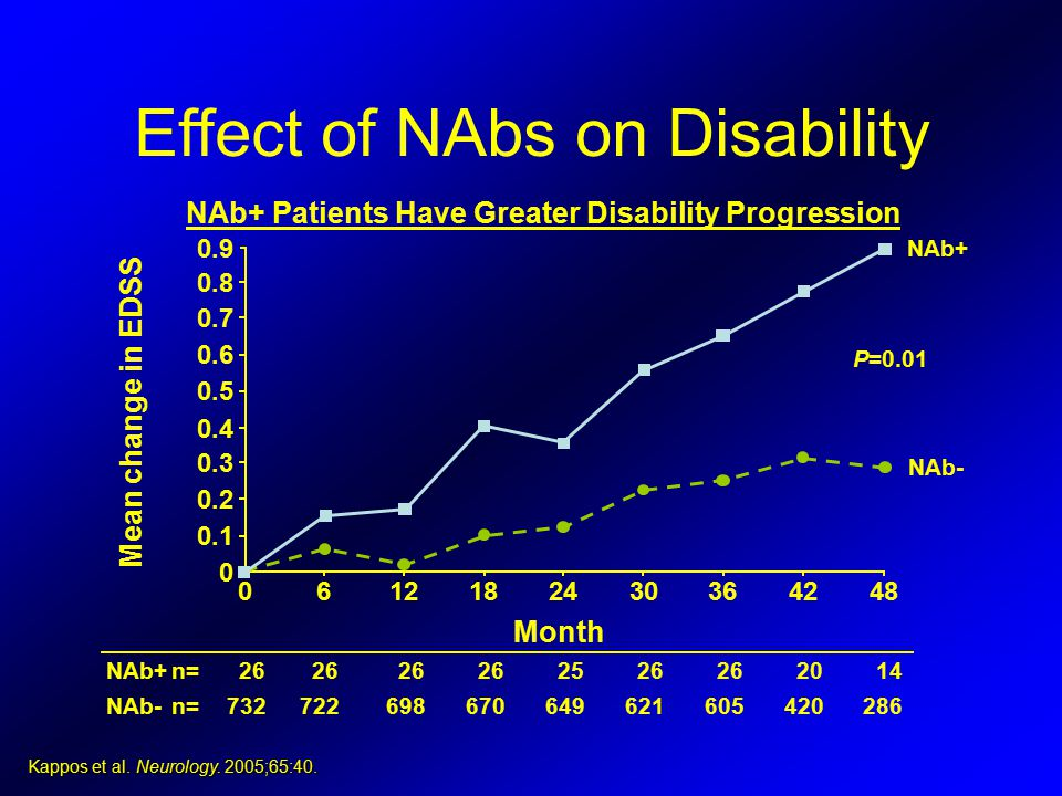 Effect of NAbs on Disability Kappos et al. Neurology. 2005;65:40. Month NAb+ NAb- Mean change in EDSS 4842363024181260 0 0.1 0.2 0.3 0.4 0.5 0.6 0.7 0
