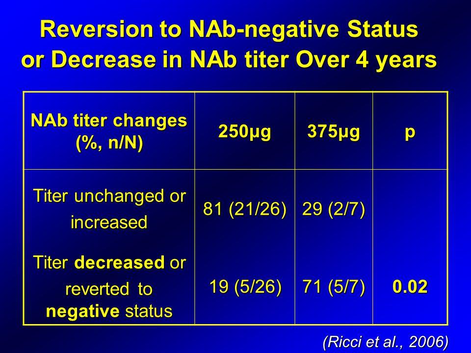 Reversion to NAb-negative Status or Decrease in NAb titer Over 4 years NAb titer changes (%, n/N) 250μg375μgp Titer unchanged or increased 81 (21/26) 29 (2/7) Titer decreased or reverted to negative status 19 (5/26) 71 (5/7) 0.02 (Ricci et al., 2006)
