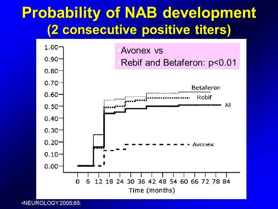 Probability of NAB development (2 consecutive positive titers) NEUROLOGY 2005;65: Avonex vs Rebif and Betaferon: p<0.01