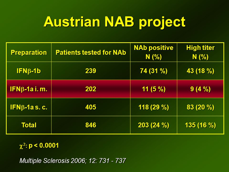 Austrian NAB project Preparation Patients tested for NAb NAb positive N (%) High titer N (%) IFN  -1b 239 74 (31 %) 43 (18 %) IFN  -1a i. m. 202 11