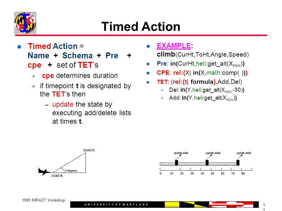 1 1999 IMPACT Workshop Timed Action Timed Action = Name + Schema + Pre + cpe + set of TET's cpe determines duration if timepoint t is designated by the TET's then – update the state by executing add/delete lists at times t.