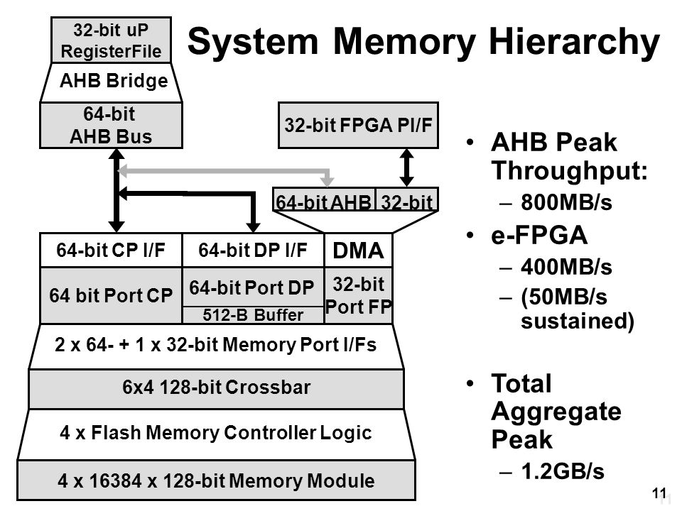 System Memory Hierarchy 64-bit AHB Bus 32-bit uP RegisterFile 6x4 128-bit Crossbar 4 x 16384 x 128-bit Memory Module AHB Bridge 4 x Flash Memory Controller Logic 64 bit Port CP 32-bit Port FP 2 x 64- + 1 x 32-bit Memory Port I/Fs 64-bit CP I/F64-bit DP I/F DMA 64-bit AHB 32-bit FPGA PI/F 32-bit 512-B Buffer 64-bit Port DP AHB Peak Throughput: –800MB/s e-FPGA –400MB/s –(50MB/s sustained) Total Aggregate Peak –1.2GB/s 11
