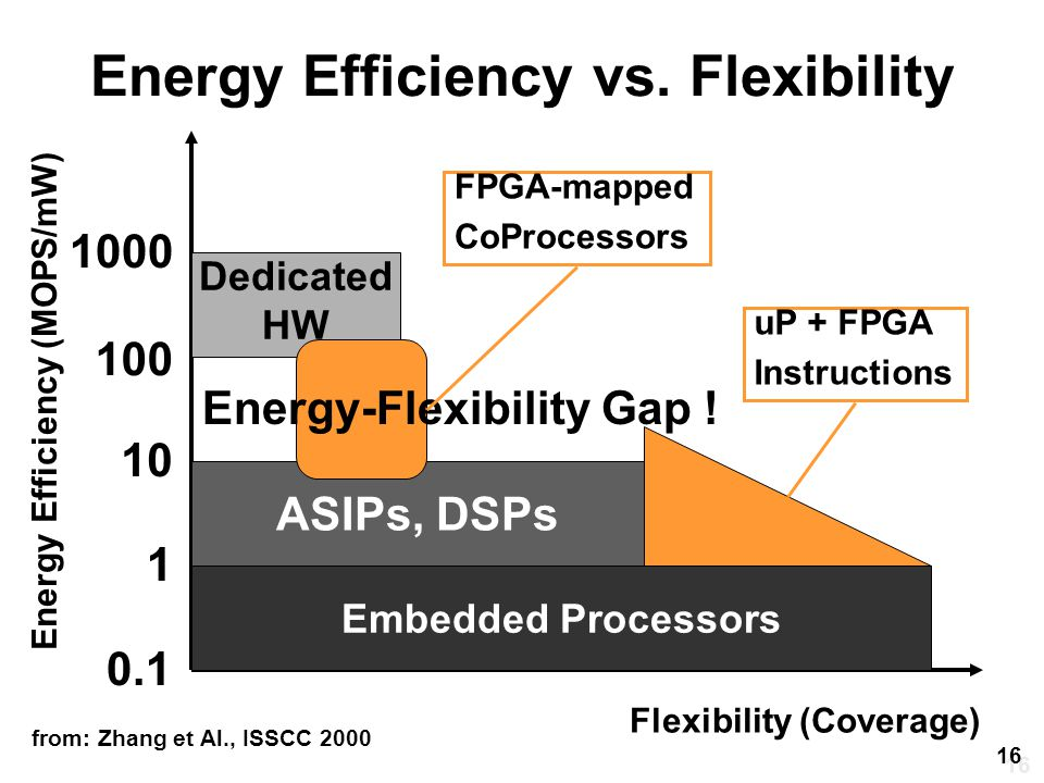 Energy Efficiency vs. Flexibility Flexibility (Coverage) Energy Efficiency (MOPS/mW) Embedded Processors ASIPs, DSPs Dedicated HW 0.1 1 10 100 1000 fr