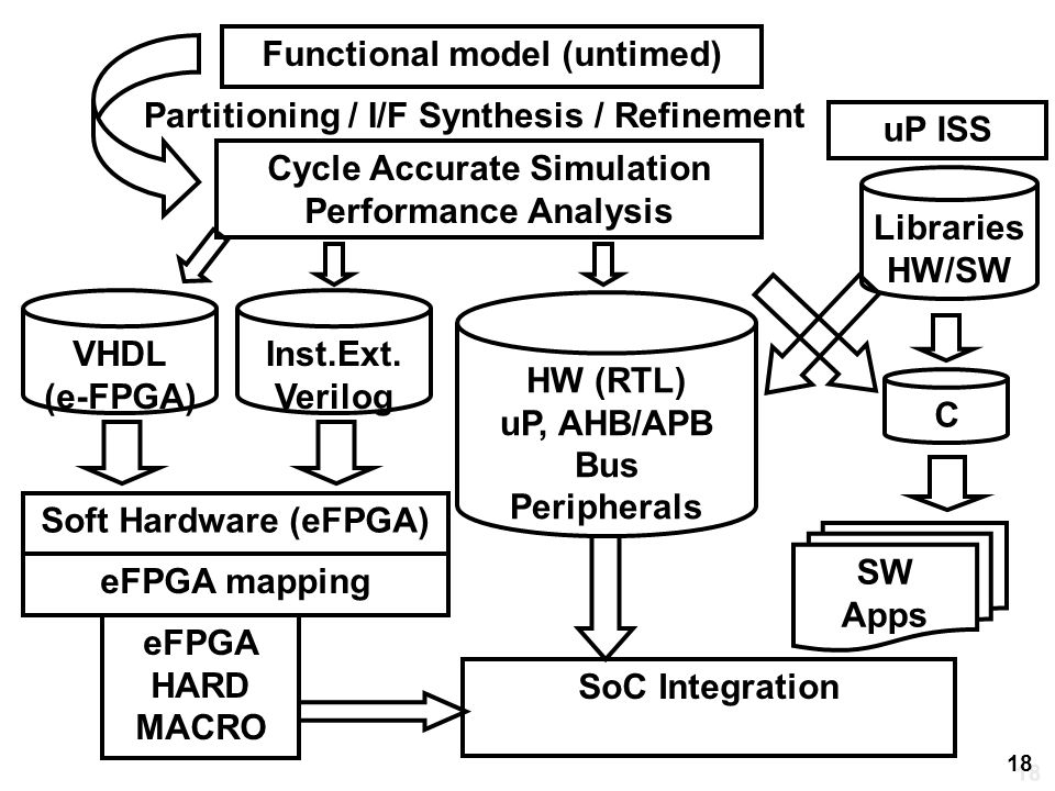 Cycle Accurate Simulation Performance Analysis C VHDL (e-FPGA) HW (RTL) uP, AHB/APB Bus Peripherals SW Apps SoC Integration uP ISS Functional model (untimed) Partitioning / I/F Synthesis / Refinement Libraries HW/SW Soft Hardware (eFPGA) eFPGA mapping eFPGA HARD MACRO Inst.Ext.