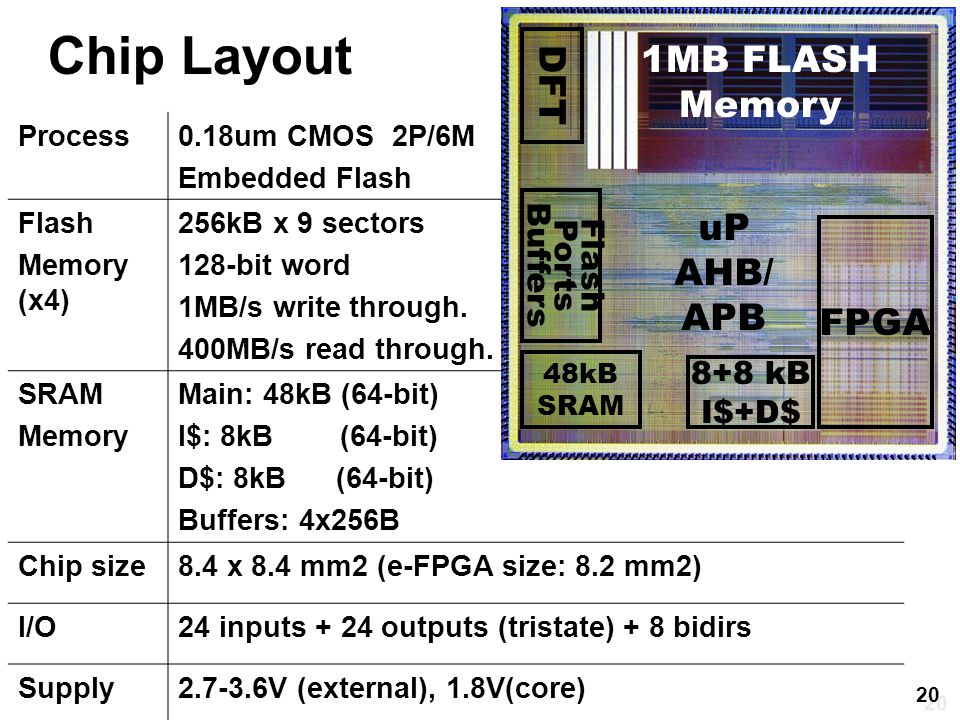 Chip Layout Process0.18um CMOS 2P/6M Embedded Flash Flash Memory (x4) 256kB x 9 sectors 128-bit word 1MB/s write through.