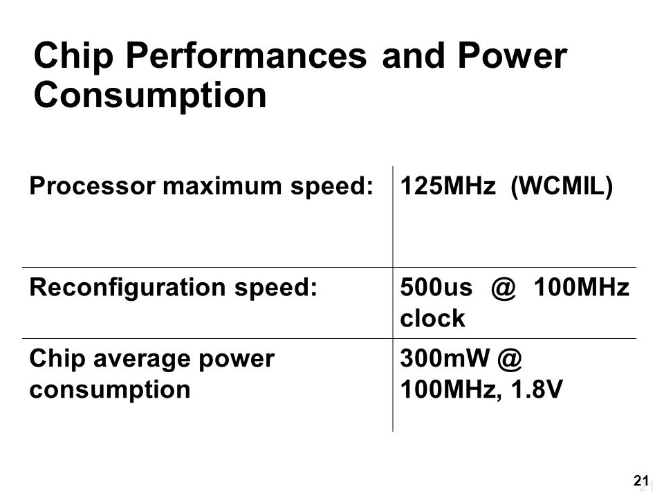 Chip Performances and Power Consumption Processor maximum speed:125MHz (WCMIL) Reconfiguration speed:500us @ 100MHz clock Chip average power consumption 300mW @ 100MHz, 1.8V 21