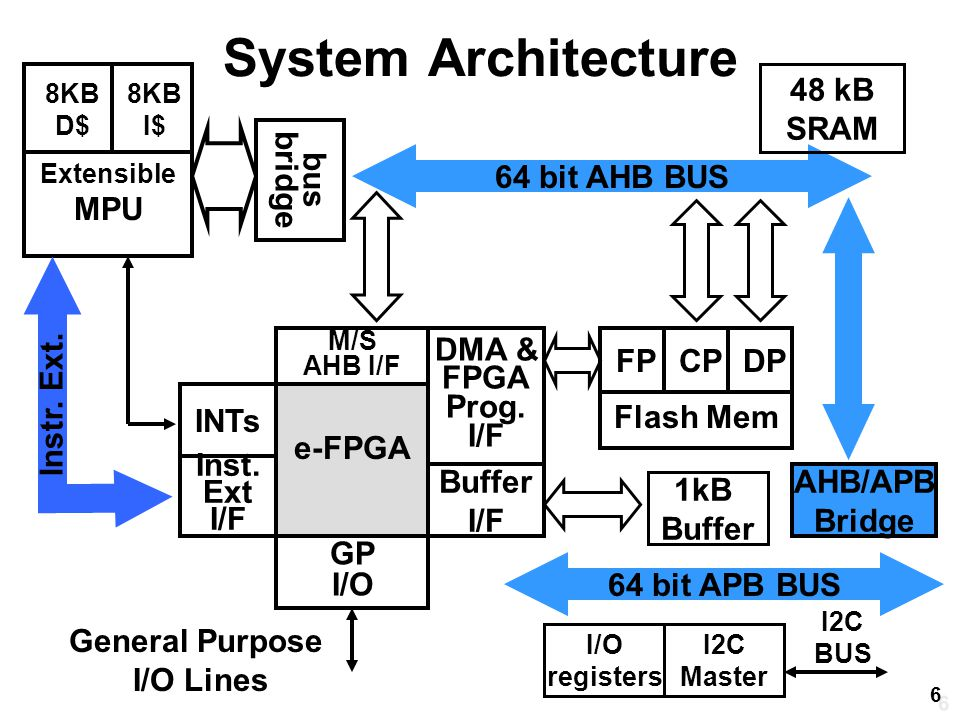 8KB D$ System Architecture Inst.