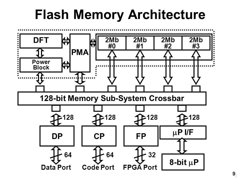 Flash Memory Architecture DPCPFP 8-bit  P  P I/F PMA DFT Power Block 2Mb #0 FPGA PortCode PortData Port 2Mb #1 2Mb #2 2Mb #3 128-bit Memory Sub-System Crossbar 128 64 32 9 9