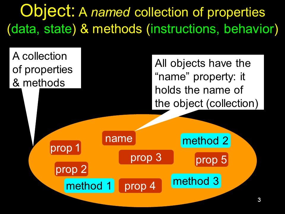 3 Object: A named collection of properties (data, state) & methods (instructions, behavior) prop 1 prop 2 prop 5 name prop 3 prop 4 A collection of properties & methods All objects have the name property: it holds the name of the object (collection) method 3 method 1 method 2