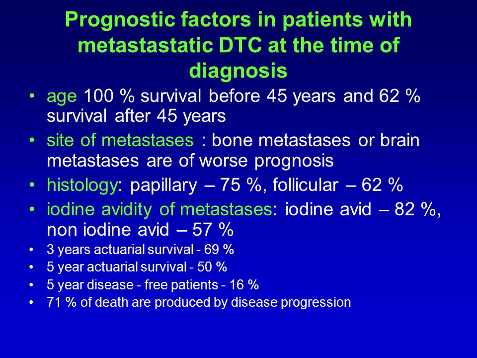Prognostic factors in patients with metastastatic DTC at the time of diagnosis age 100 % survival before 45 years and 62 % survival after 45 years sit