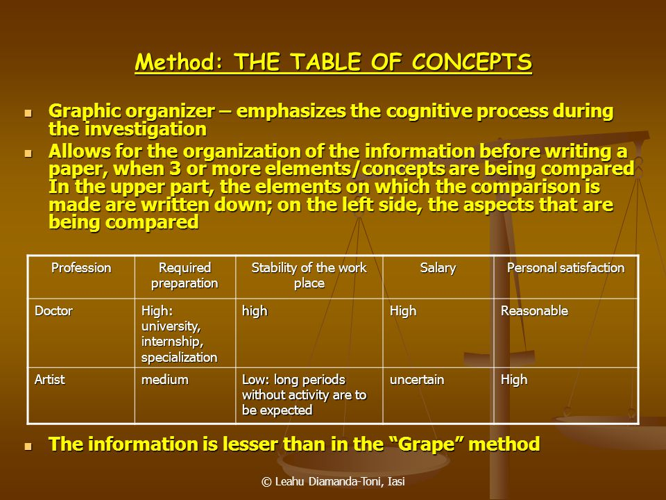 © Leahu Diamanda-Toni, Iasi Method: THE TABLE OF CONCEPTS Graphic organizer – emphasizes the cognitive process during the investigation Graphic organi