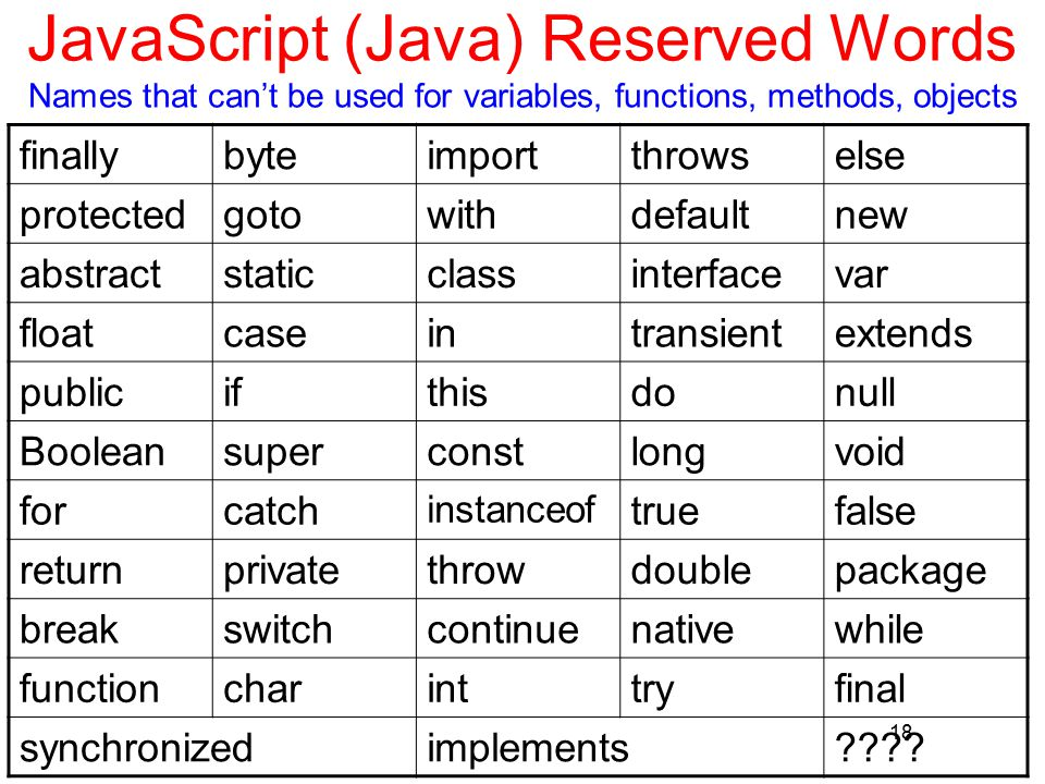 18 JavaScript (Java) Reserved Words Names that can't be used for variables, functions, methods, objects finallybyteimportthrowselse protectedgotowithdefaultnew abstractstaticclassinterfacevar floatcaseintransientextends publicifthisdonull Booleansuperconstlongvoid forcatch instanceof truefalse returnprivatethrowdoublepackage breakswitchcontinuenativewhile functioncharinttryfinal synchronizedimplements