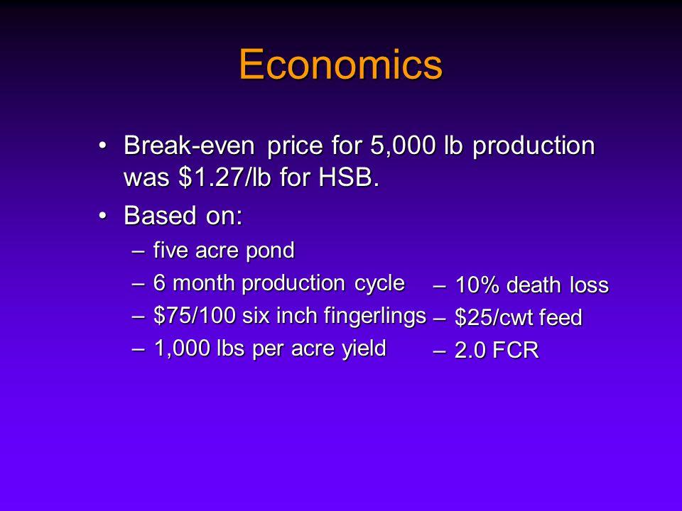 Economics Break-even price for 5,000 lb production was $1.27/lb for HSB.Break-even price for 5,000 lb production was $1.27/lb for HSB.
