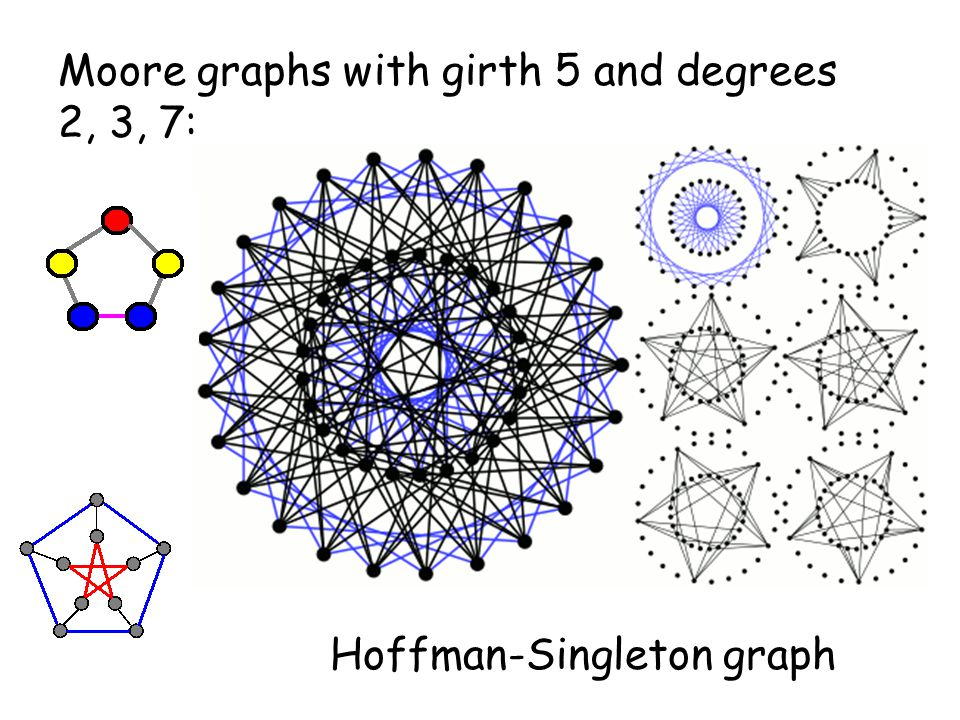 Moore graphs with girth 5 and degrees 2, 3, 7: Hoffman-Singleton graph