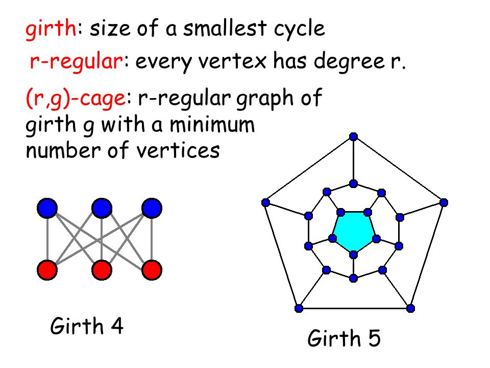 girth: size of a smallest cycle Girth 5 Girth 4 r-regular: every vertex has degree r.