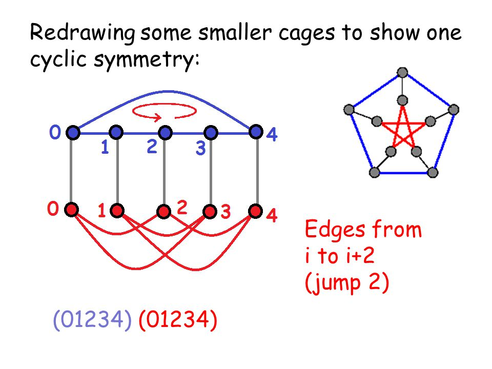 Redrawing some smaller cages to show one cyclic symmetry: (01234) Edges from i to i+2 (jump 2)