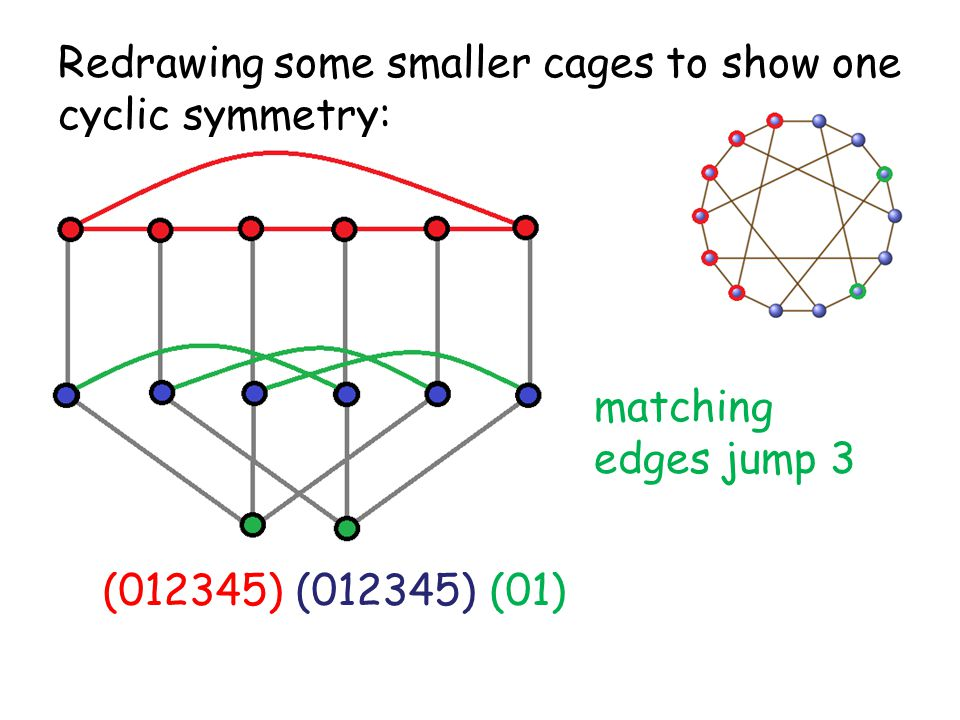Redrawing some smaller cages to show one cyclic symmetry: (012345) (012345) (01) matching edges jump 3
