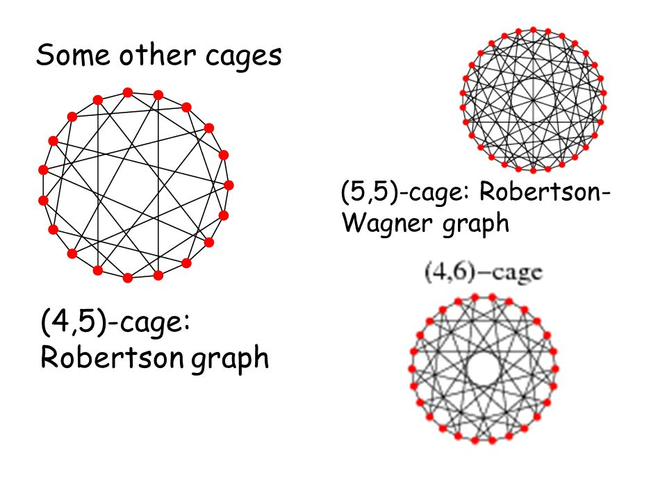 Some other cages (5,5)-cage: Robertson- Wagner graph (4,5)-cage: Robertson graph