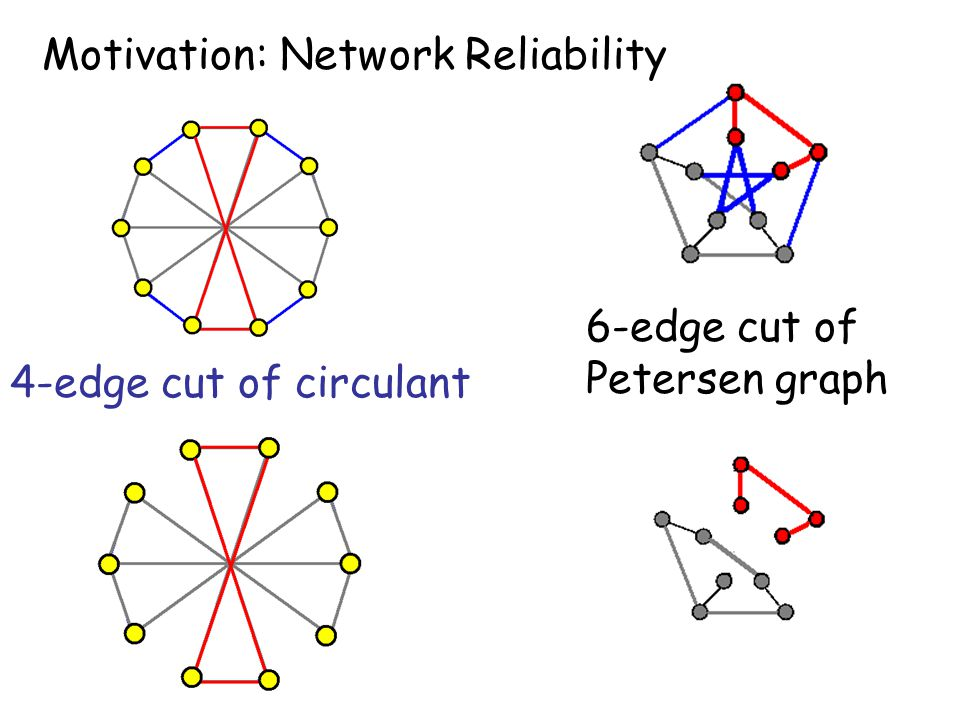 Motivation: Network Reliability 4-edge cut of circulant 6-edge cut of Petersen graph