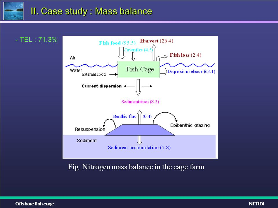 Ⅱ. Case study : Mass balance Offshore fish cageNFRDI Fig. Nitrogen mass balance in the cage farm - TEL : 71.3%
