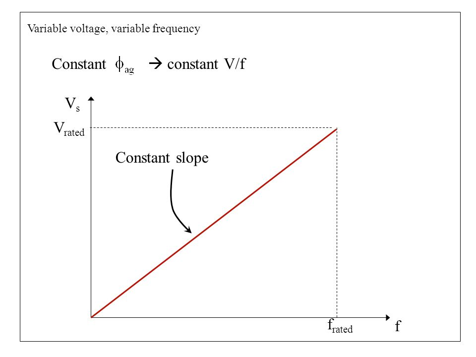 V rated f rated VsVs f Variable voltage, variable frequency Constant  constant V/f Constant slope