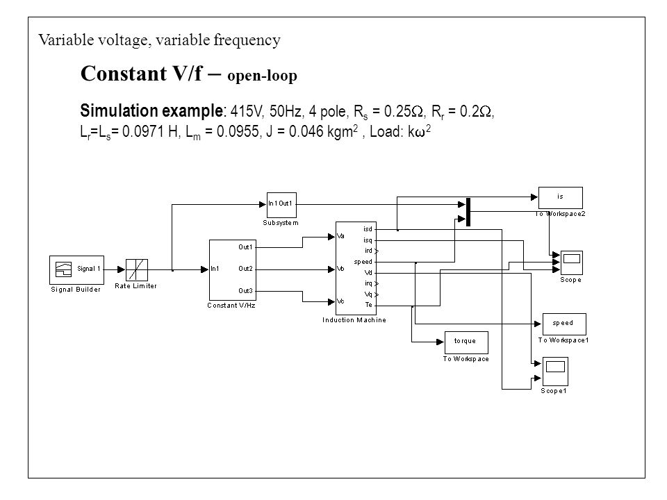 Constant V/f – open-loop Variable voltage, variable frequency Simulation example : 415V, 50Hz, 4 pole, R s = 0.25 , R r = 0.2 , L r =L s = 0.0971 H, L m = 0.0955, J = 0.046 kgm 2, Load: k  2