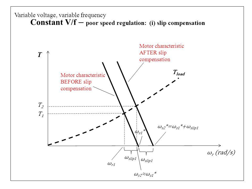 Constant V/f – poor speed regulation: (i) slip compensation Variable voltage, variable frequency T ω r (rad/s) ω slip1 ω r1 T1T1 ω r2 ≈ω s1 * T2T2 Motor characteristic AFTER slip compensation ω s2 *=ω s1 *+ω slip1 ω slip1 ω s1 * T load Motor characteristic BEFORE slip compensation