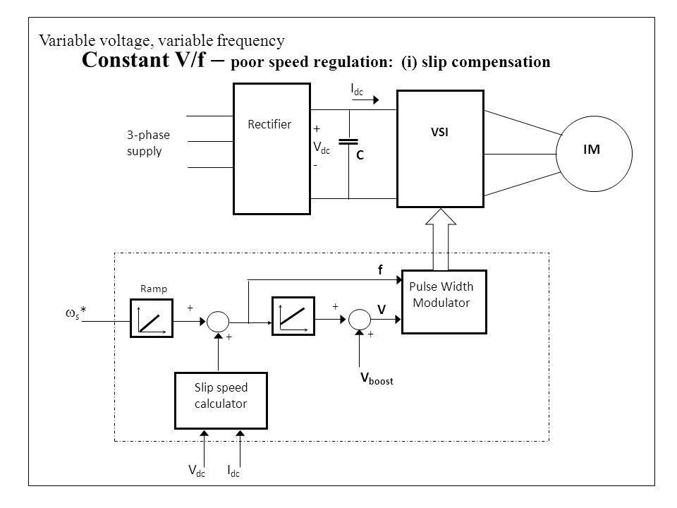 Constant V/f – poor speed regulation: (i) slip compensation VSI Rectifier 3-phase supply IM Pulse Width Modulator V boost Slip speed calculator s*s* + + + + V V dc I dc Ramp f C Variable voltage, variable frequency I dc + V dc -