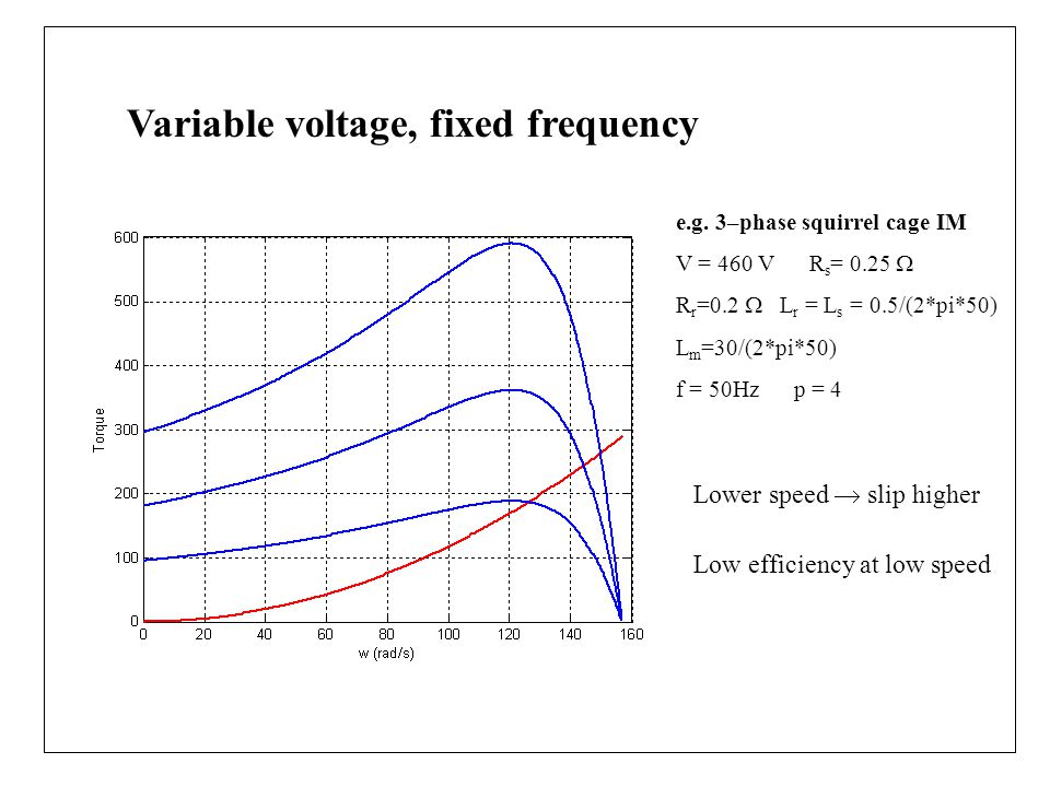 Variable voltage, fixed frequency Lower speed  slip higher Low efficiency at low speed e.g.