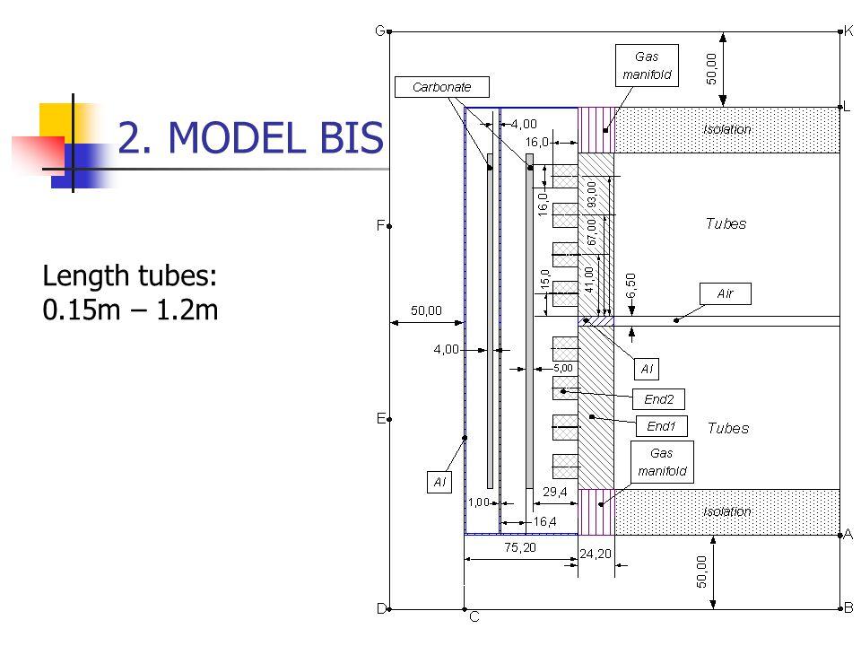 2. MODEL BIS Length tubes: 0.15m – 1.2m