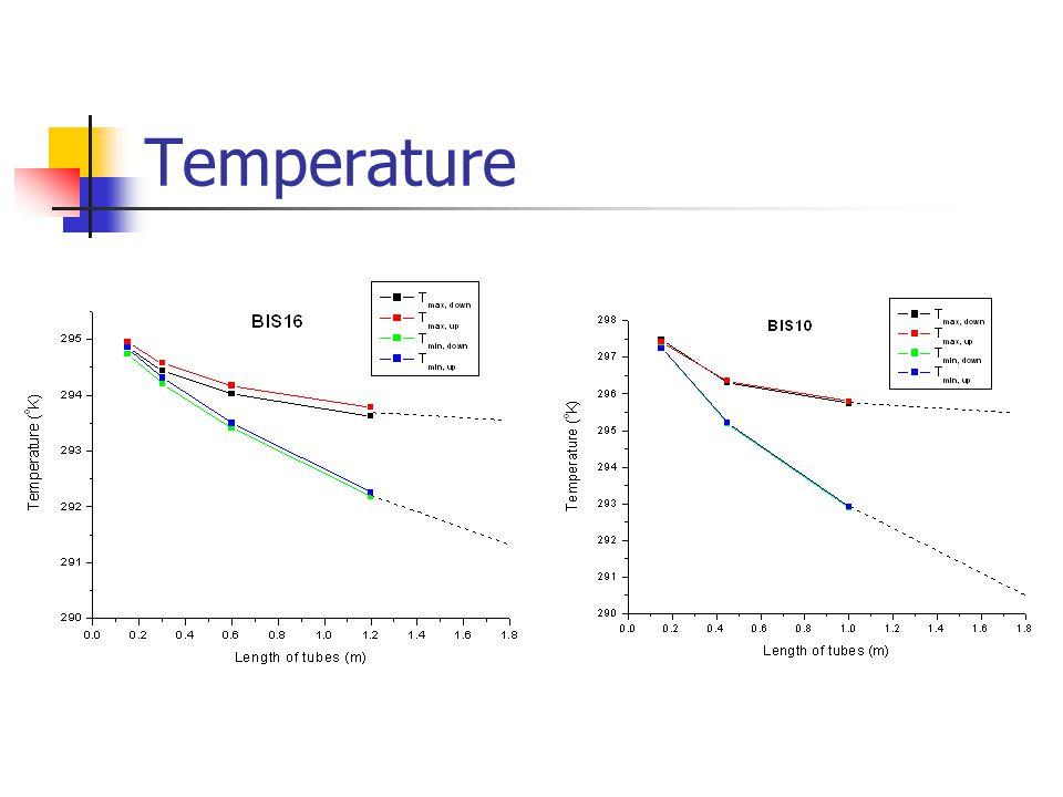 Gradient of temperature