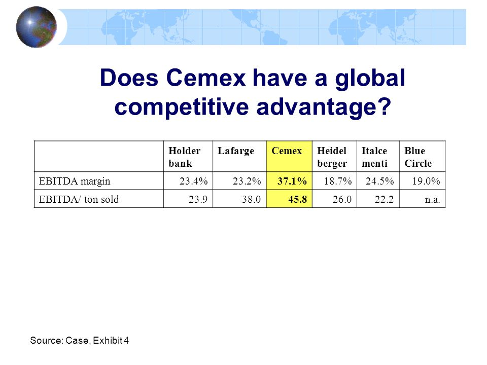 Does Cemex have a global competitive advantage? Source: Case, Exhibit 4 Holder bank LafargeCemexHeidel berger Italce menti Blue Circle EBITDA margin23