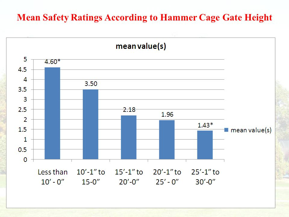 Mean Safety Ratings According to Hammer Cage Gate Height