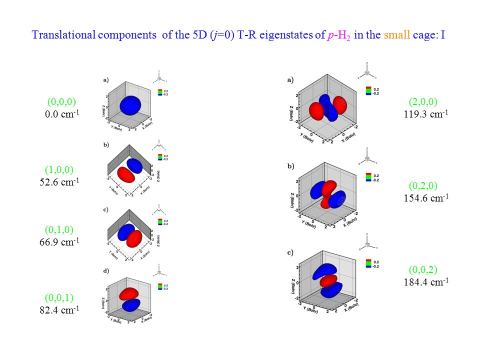 Translational components of the 5D (j=0) T-R eigenstates of p-H 2 in the small cage: I (0,0,0) 0.0 cm -1 (1,0,0) 52.6 cm -1 (0,1,0) 66.9 cm -1 (0,0,1) 82.4 cm -1 (2,0,0) 119.3 cm -1 (0,2,0) 154.6 cm -1 (0,0,2) 184.4 cm -1