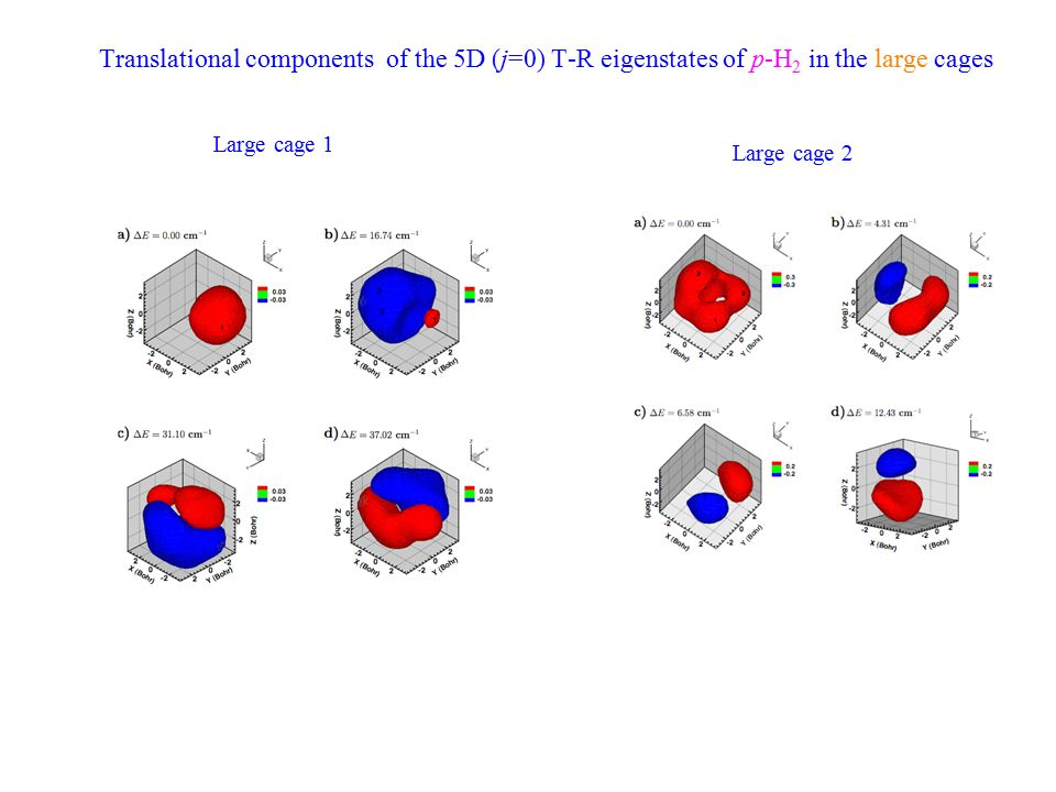 Translational components of the 5D (j=0) T-R eigenstates of p-H 2 in the large cages Large cage 1 Large cage 2