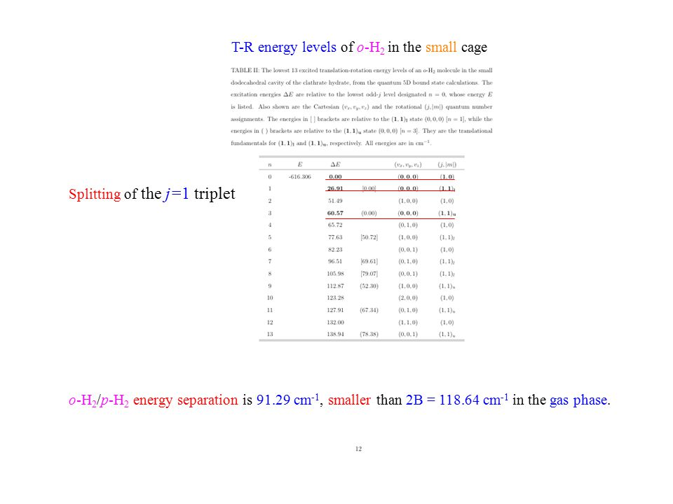 Splitting of the j=1 triplet T-R energy levels of o-H 2 in the small cage o-H 2 /p-H 2 energy separation is 91.29 cm -1, smaller than 2B = 118.64 cm -1 in the gas phase.