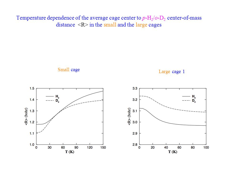 Temperature dependence of the average cage center to p-H 2 /o-D 2 center-of-mass distance in the small and the large cages Small cage Large cage 1