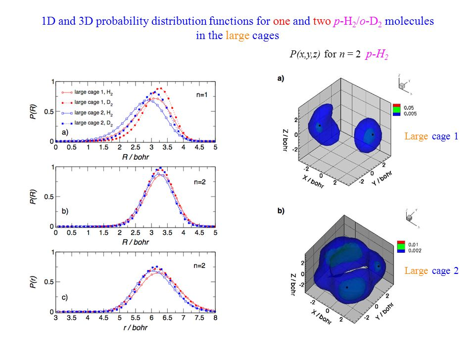 1D and 3D probability distribution functions for one and two p-H 2 /o-D 2 molecules in the large cages P(x,y,z) for n = 2 p-H 2 Large cage 1 Large cage 2