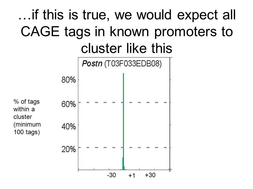 …if this is true, we would expect all CAGE tags in known promoters to cluster like this +1 -30+30 % of tags within a cluster (minimum 100 tags)
