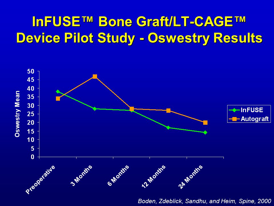 InFUSE™ Bone Graft/LT-CAGE™ Device Pilot Study - Oswestry Results Boden, Zdeblick, Sandhu, and Heim, Spine, 2000