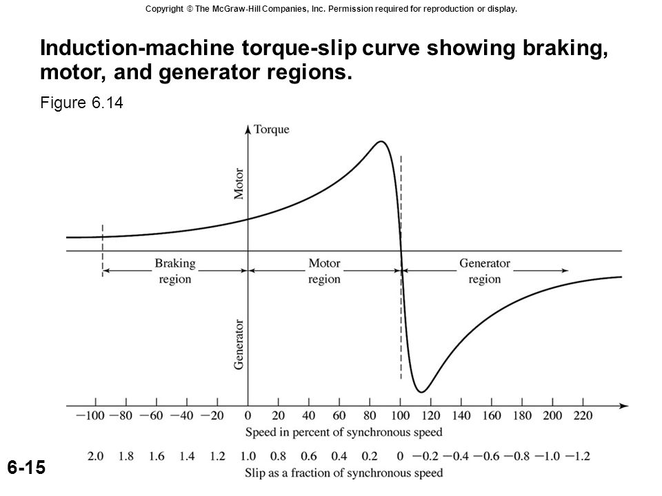 Copyright © The McGraw-Hill Companies, Inc. Permission required for reproduction or display. 6-15 Induction-machine torque-slip curve showing braking,