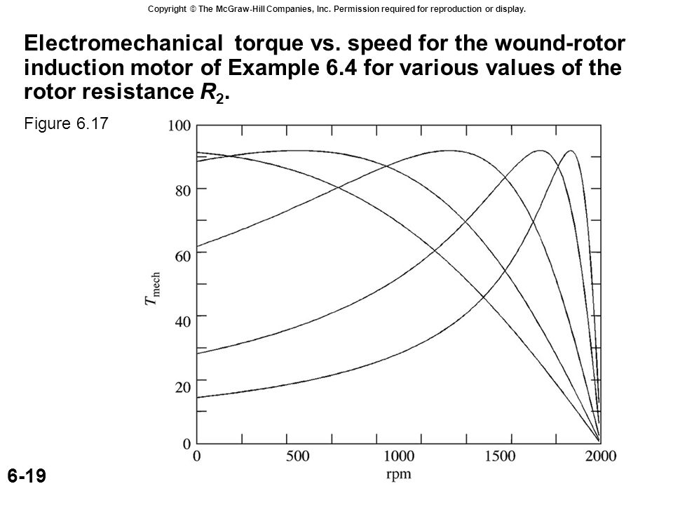 Copyright © The McGraw-Hill Companies, Inc. Permission required for reproduction or display. 6-19 Electromechanical torque vs. speed for the wound-rot